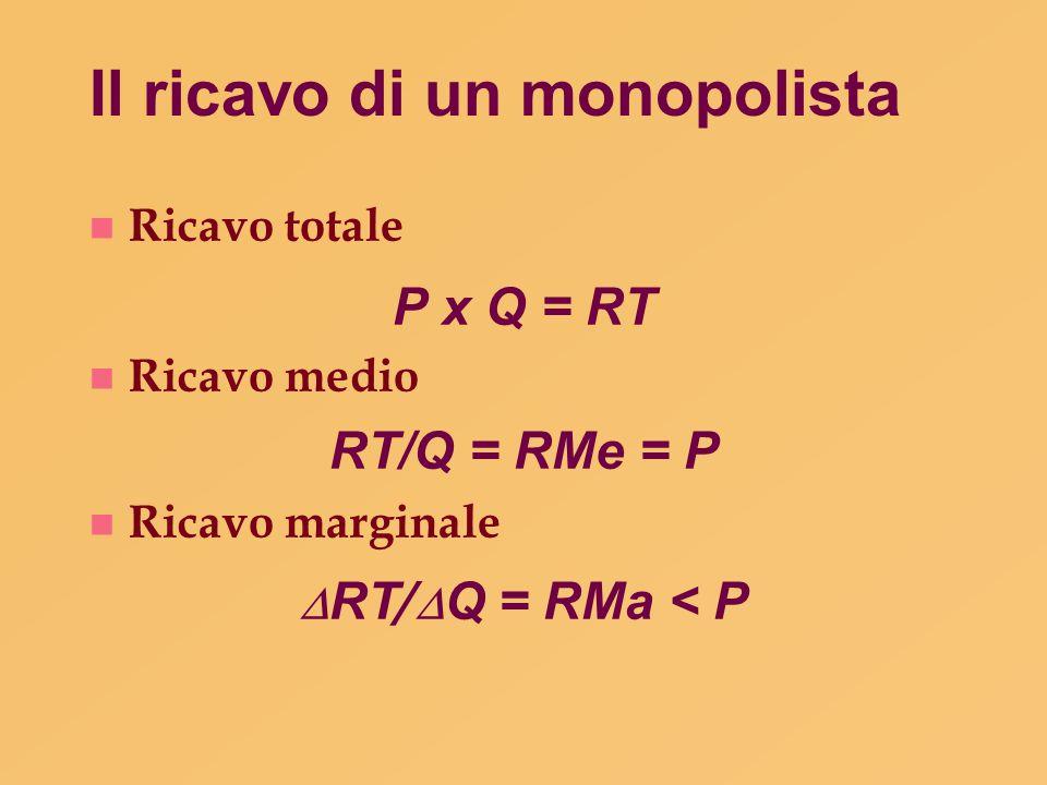 Il ricavo di un monopolista n Ricavo totale P x Q = RT n Ricavo medio RT/Q = RMe = P n Ricavo marginale  RT /  Q = RMa < P
