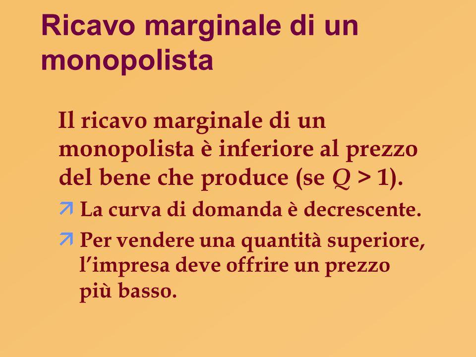 Ricavo marginale di un monopolista Il ricavo marginale di un monopolista è inferiore al prezzo del bene che produce (se Q > 1).  La curva di domanda