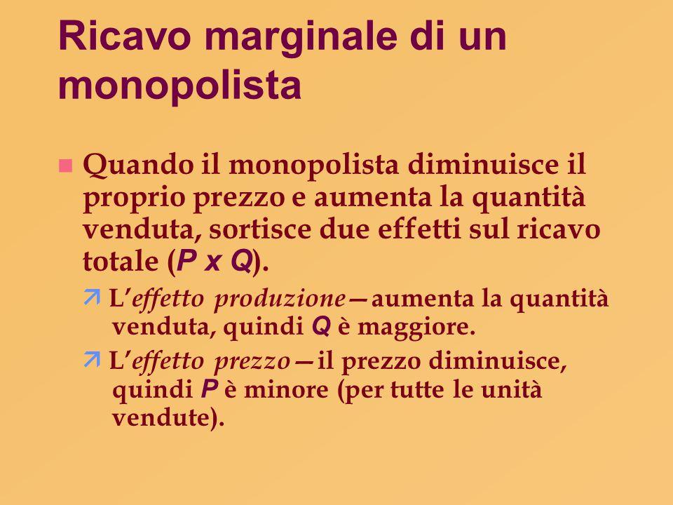 Ricavo marginale di un monopolista Quando il monopolista diminuisce il proprio prezzo e aumenta la quantità venduta, sortisce due effetti sul ricavo t