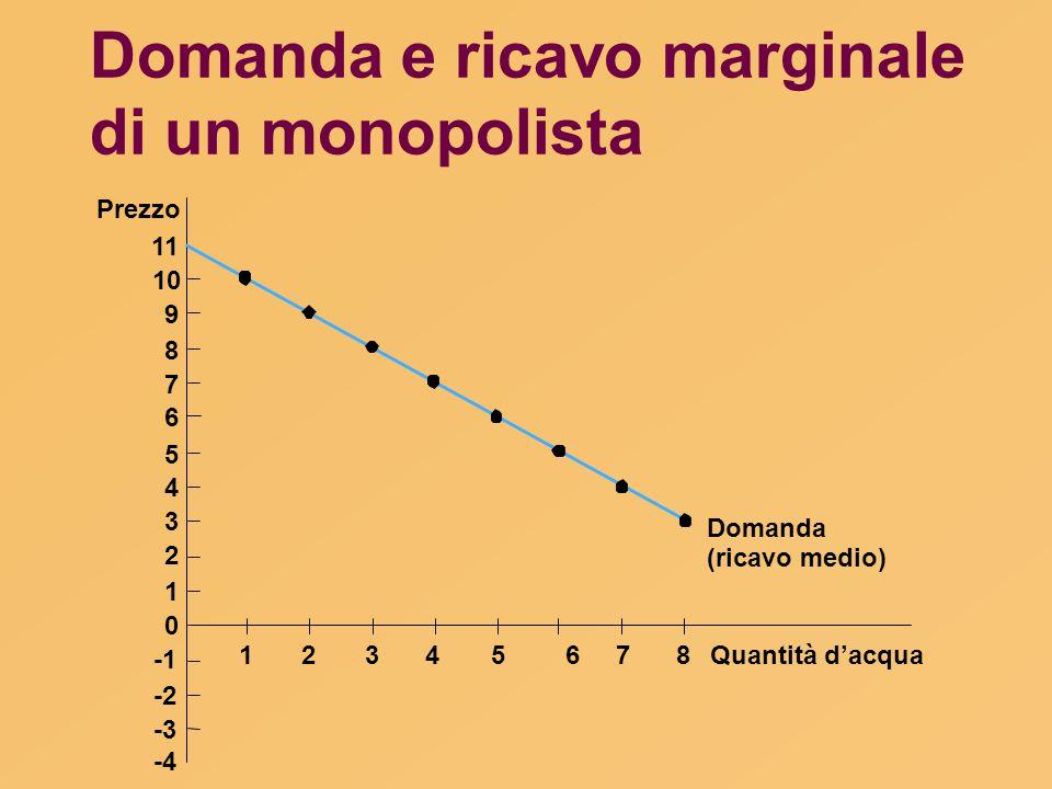 Domanda e ricavo marginale di un monopolista Quantità d'acqua Prezzo 11 10 9 8 7 6 5 4 3 2 1 0 -2 -3 -4 Domanda (ricavo medio) 12345678