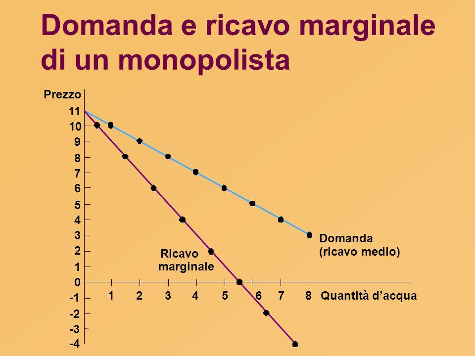 Domanda e ricavo marginale di un monopolista Quantità d'acqua Prezzo 11 10 9 8 7 6 5 4 3 2 1 0 -2 -3 -4 Domanda (ricavo medio) Ricavo marginale 123456