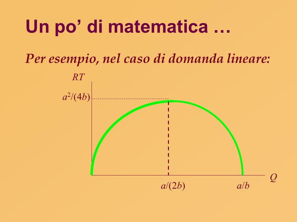 Un po' di matematica … Per esempio, nel caso di domanda lineare: Q RT a/(2b)a/ba/b a 2 /(4b)