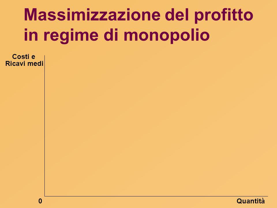 Massimizzazione del profitto in regime di monopolio Quantità0 Ricavi medi Costi e