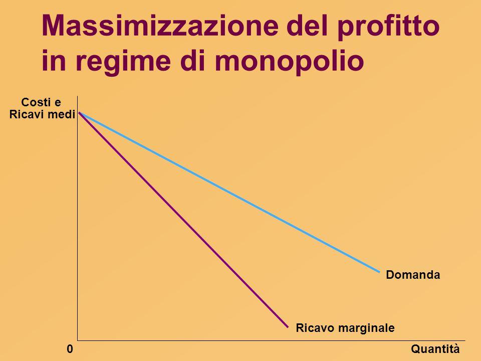 Massimizzazione del profitto in regime di monopolio Quantità0 Domanda Ricavo marginale Ricavi medi Costi e