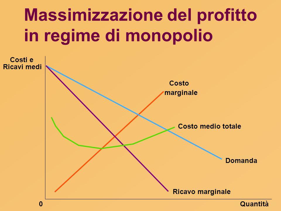 Massimizzazione del profitto in regime di monopolio Quantità0 Domanda Costo medio totale Ricavo marginale Ricavi medi Costi e marginale Costo