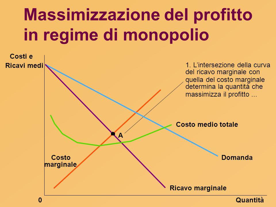 Massimizzazione del profitto in regime di monopolio Quantità0 Domanda Costo medio totale Ricavo marginale 1. L'intersezione della curva del ricavo mar
