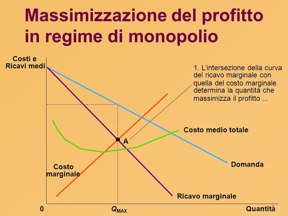 Massimizzazione del profitto in regime di monopolio QuantitàQ MAX 0 Domanda Costo medio totale Ricavo marginale 1. L'intersezione della curva del rica