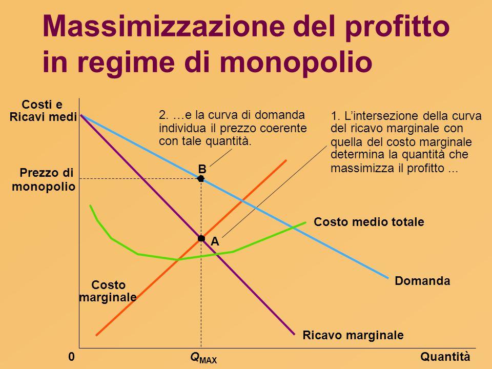 Massimizzazione del profitto in regime di monopolio Prezzo di QuantitàQ MAX 0 Domanda Costo medio totale Ricavo marginale B 1. L'intersezione della cu