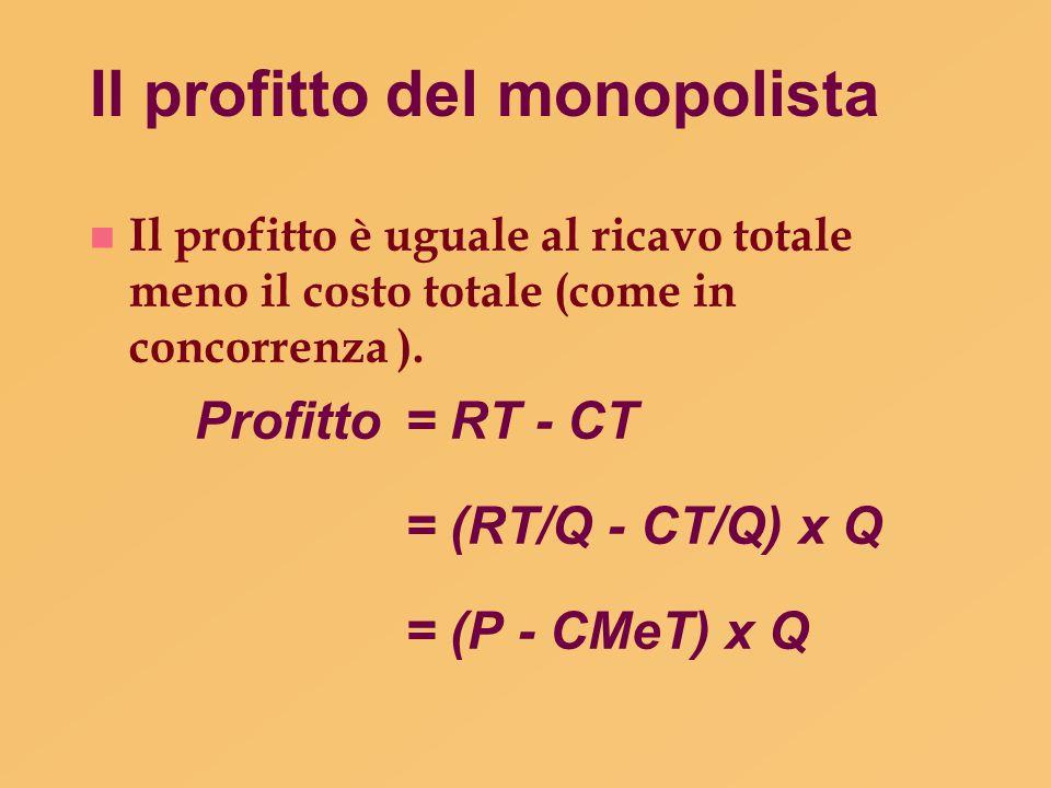 Il profitto del monopolista n Il profitto è uguale al ricavo totale meno il costo totale (come in concorrenza ). Profitto = RT - CT = (RT/Q - CT/Q) x