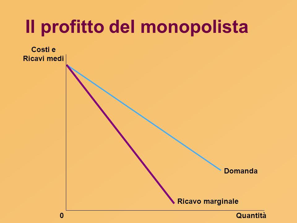 Il profitto del monopolista Quantità0 Costi e Ricavi medi Domanda Ricavo marginale