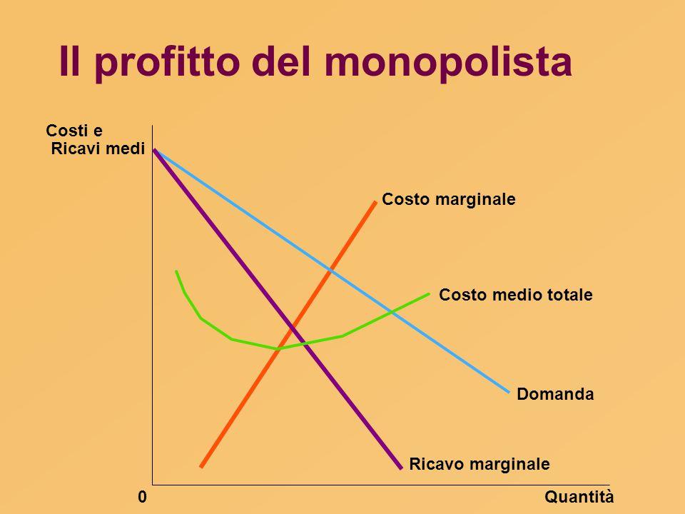 Il profitto del monopolista Quantità0 Costi e Ricavi medi Domanda Costo marginale Ricavo marginale Costo medio totale
