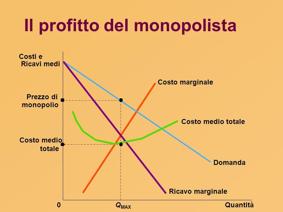 Il profitto del monopolista Prezzo di totale QuantitàQ MAX 0 Costi e Ricavi medi Domanda Costo marginale Ricavo marginale Costo medio totale monopolio