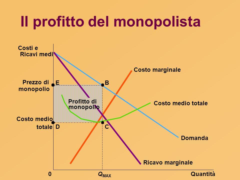 Il profitto del monopolista Prezzo di QuantitàQ MAX 0 Costi e Ricavi medi Domanda Costo marginale Ricavo marginale B C E D Profitto di Costo medio tot
