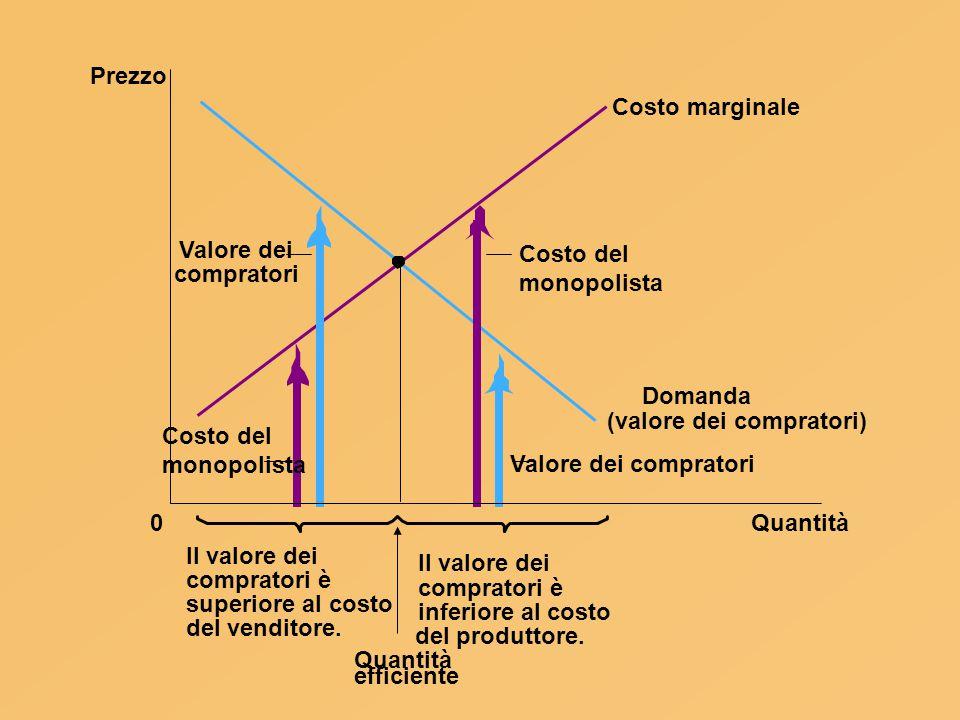 Quantità0 Domanda (valore dei compratori) Costo marginale Il valore dei Costo del monopolista Valore dei compratori Valore dei compratori Prezzo Costo