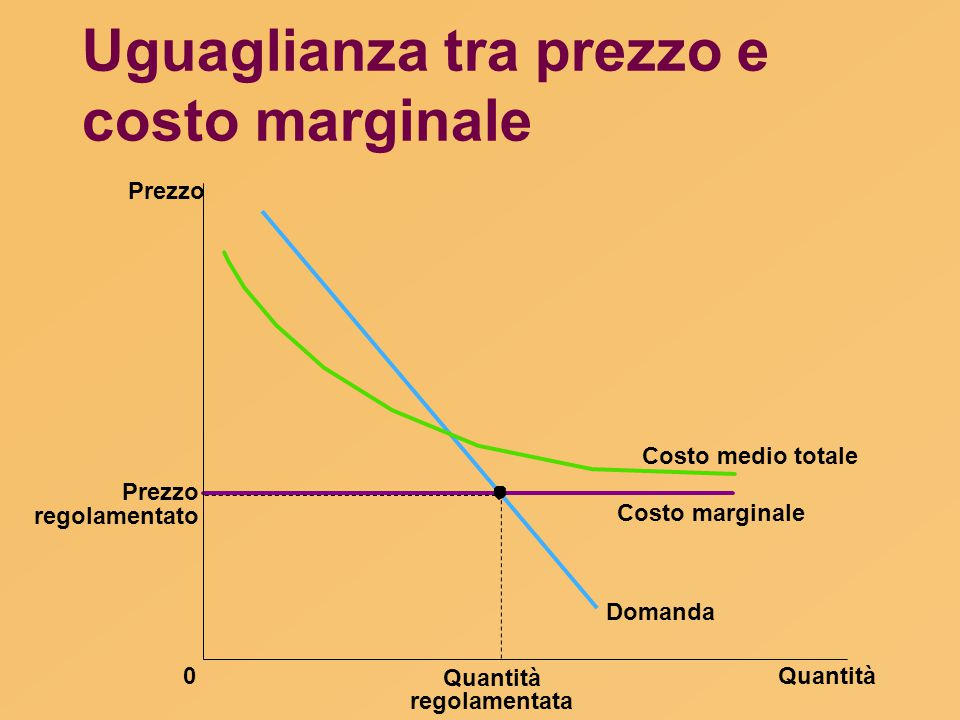 Uguaglianza tra prezzo e costo marginale Quantità0 Prezzo Domanda Costo marginale Costo medio totale Quantità regolamentato Prezzo regolamentata