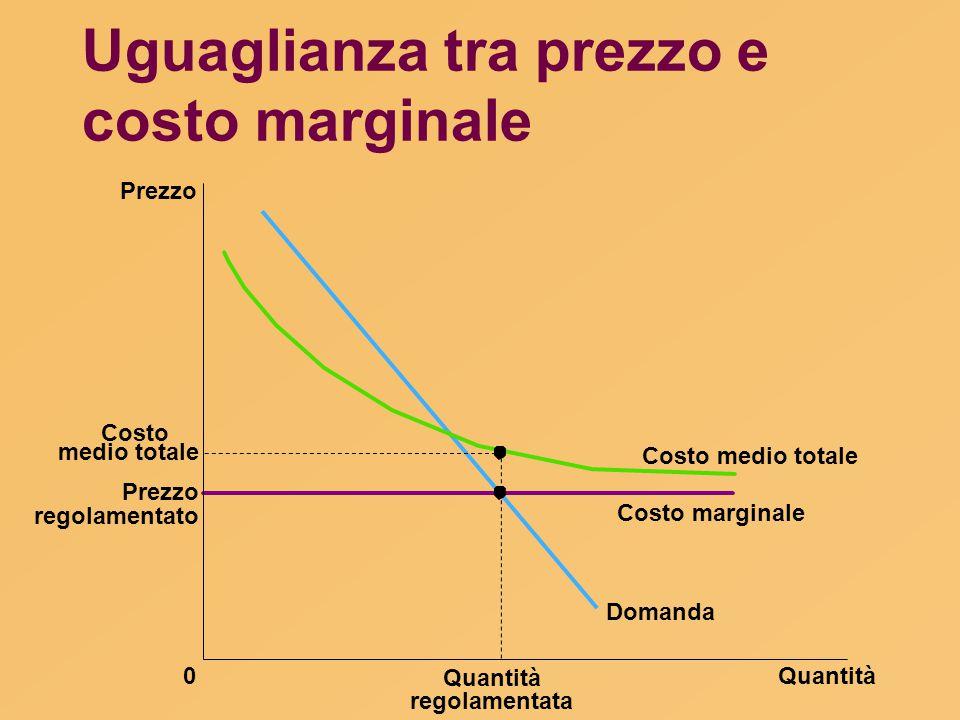 Uguaglianza tra prezzo e costo marginale Costo Quantità0 Prezzo Domanda Costo marginale Costo medio totale Quantità medio totale regolamentata Prezzo