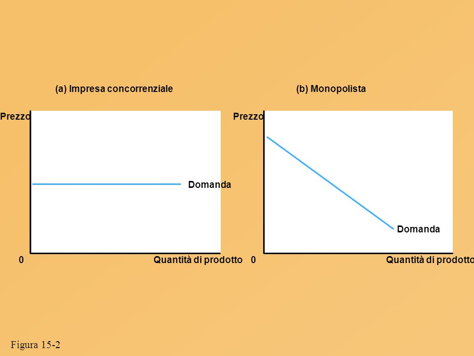Quantità di prodotto Domanda (a) Impresa concorrenziale(b) Monopolista 0 Prezzo Quantità di prodotto0 Prezzo Domanda Figura 15-2