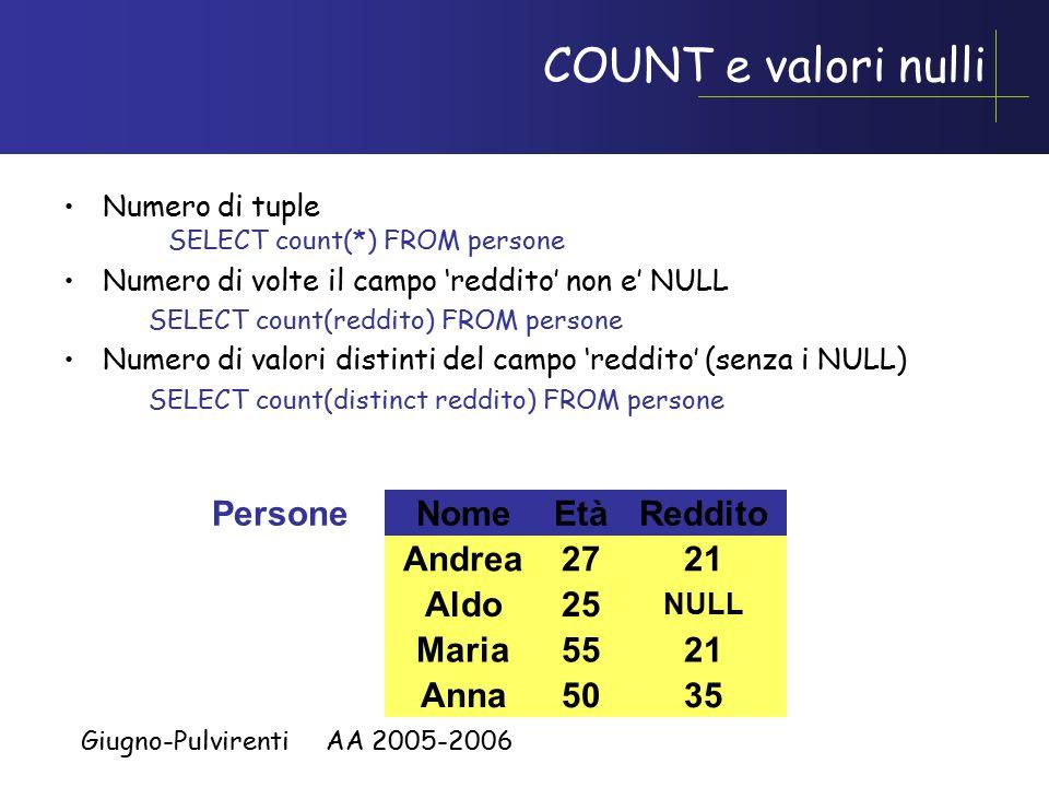 Giugno-Pulvirenti AA 2005-2006 COUNT e valori nulli Numero di tuple SELECT count(*) FROM persone Numero di volte il campo 'reddito' non e' NULL SELECT count(reddito) FROM persone Numero di valori distinti del campo 'reddito' (senza i NULL) SELECT count(distinct reddito) FROM persone NomeEtàPersoneReddito Andrea27 Maria55 Anna50 Aldo25 21 35 NULL