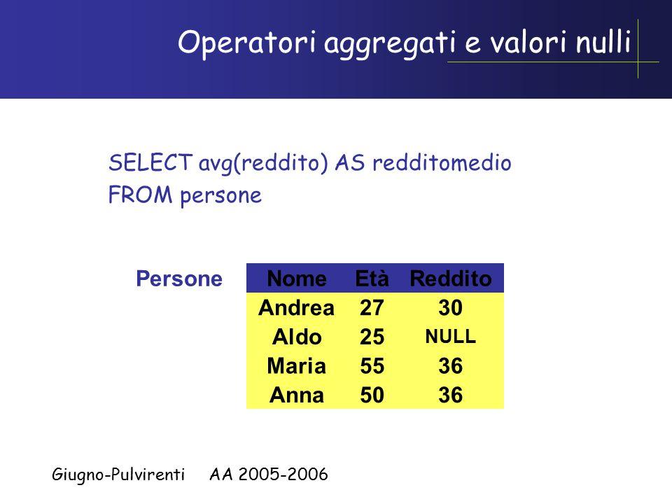 Giugno-Pulvirenti AA 2005-2006 Operatori aggregati e valori nulli SELECT avg(reddito) AS redditomedio FROM persone NomeEtàPersoneReddito Andrea27 Maria55 Anna50 Aldo25 30 36 NULL