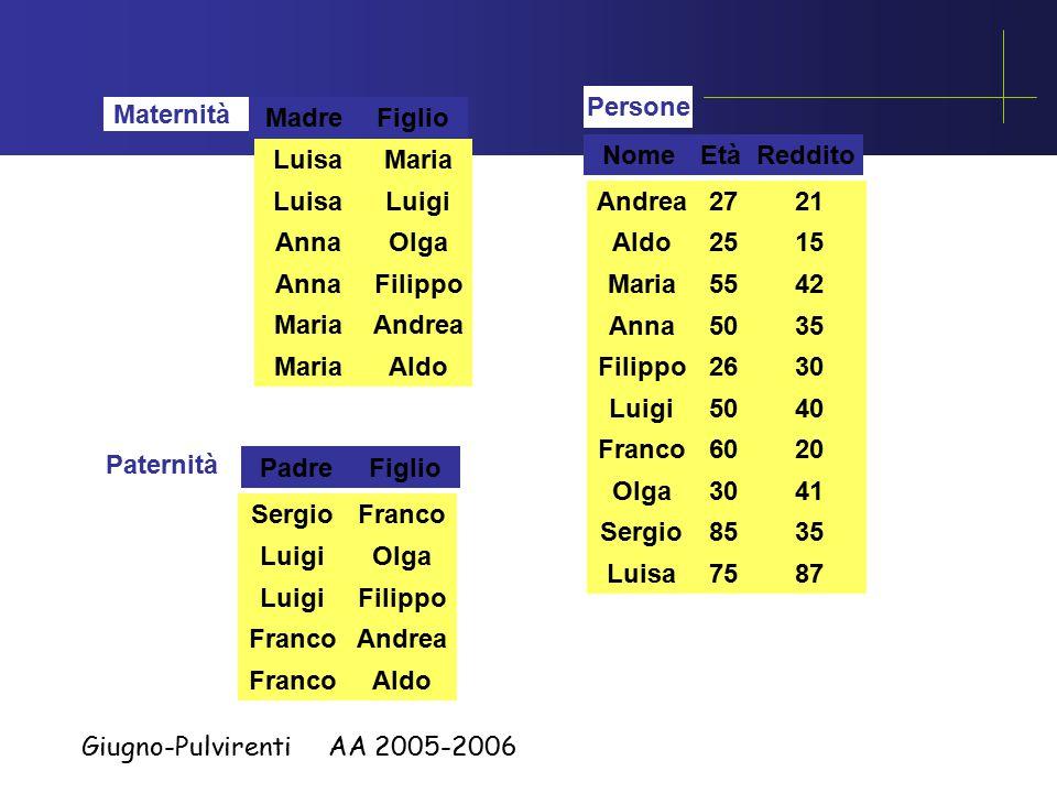 Giugno-Pulvirenti AA 2005-2006 Nome e reddito dei padri di persone che guadagnano più di 20 milioni SELECT distinct P.Nome, P.Reddito FROM Persone P, Paternita, Persone F WHERE P.Nome = Padre AND Figlio = F.Nome AND F.Reddito > 20 SELECT Nome, Reddito FROM Persone WHERE Nome in (SELECT Padre FROM Paternita WHERE Figlio = any (SELECT Nome FROM Persone WHERE Reddito > 20))