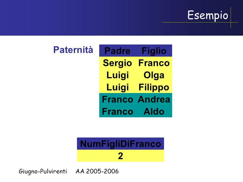 Giugno-Pulvirenti AA 2005-2006 Padre Paternità Figlio Luigi Sergio Olga Filippo Franco Andrea Aldo Franco Andrea Aldo NumFigliDiFranco 2 Esempio