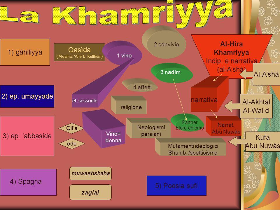 1) gàhiliyya Qasìda ('Alqama, 'Amr b. Kulthùm) 1 vino 2 convivio 2) ep. umayyade 3) ep. 'abbaside 3 nadìm 4 effetti Al-Hira Khamriyya Indip. e narrati