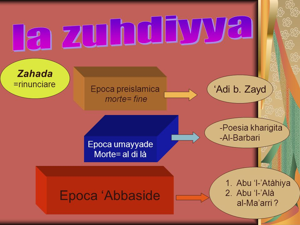Zahada =rinunciare Epoca preislamica morte= fine Epoca umayyade Morte= al di là Epoca 'Abbaside -Poesia kharigita -Al-Barbari 'Adi b. Zayd 1.Abu 'l-'A
