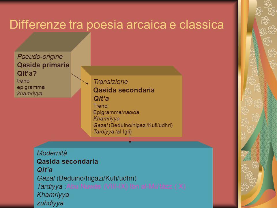 Differenze tra poesia arcaica e classica Pseudo-origine Qasida primaria Qit'a? treno epigramma khamriyya Transizione Qasida secondaria Qit'a Treno Epi