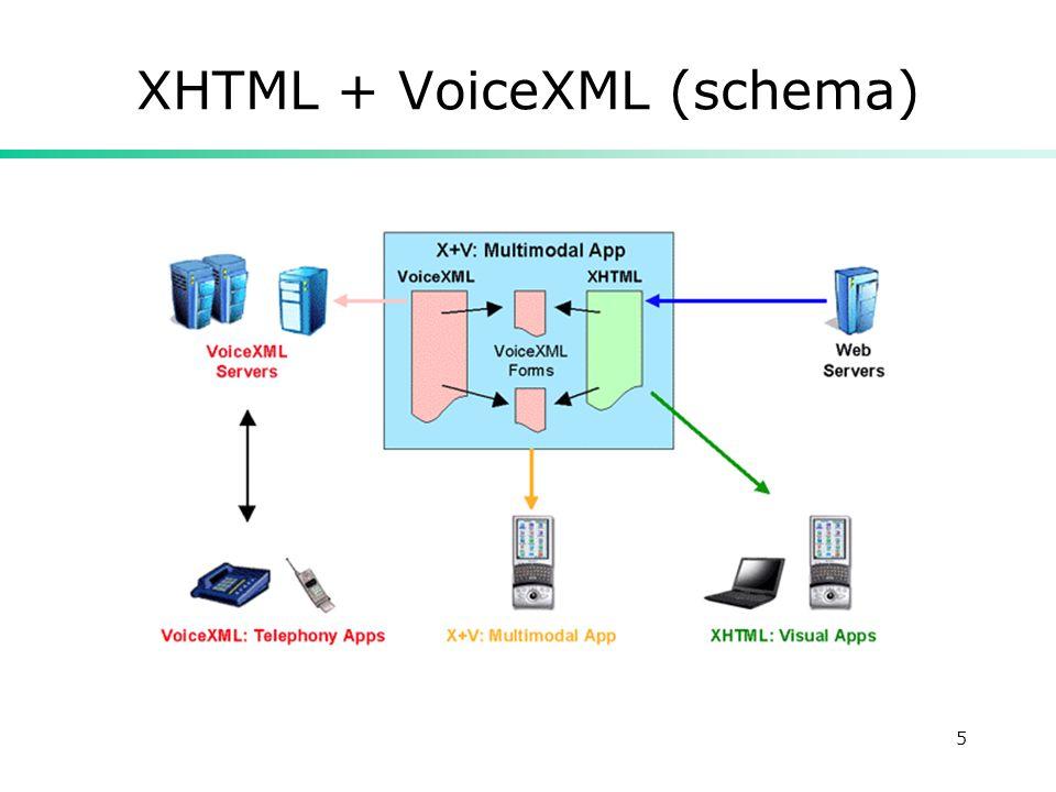 5 XHTML + VoiceXML (schema)