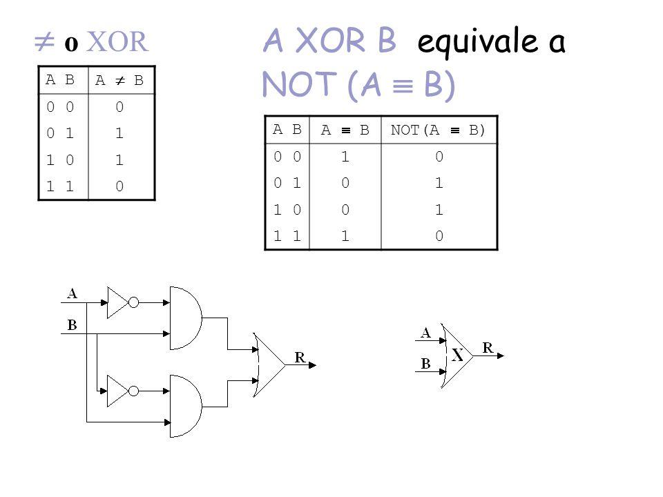  o XOR A B A  B 0 0 0 1 1 1 0 1 1 0 A XOR B equivale a NOT (A  B) A B A  BNOT(A  B) 0 10 0 101 1 001 1 10