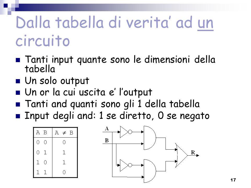 17 Dalla tabella di verita' ad un circuito Tanti input quante sono le dimensioni della tabella Un solo output Un or la cui uscita e' l'output Tanti an