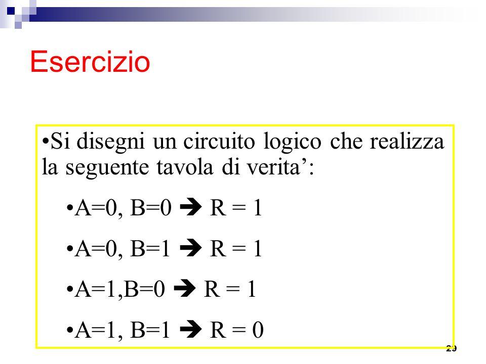 29 Esercizio Si disegni un circuito logico che realizza la seguente tavola di verita': A=0, B=0  R = 1 A=0, B=1  R = 1 A=1,B=0  R = 1 A=1, B=1  R