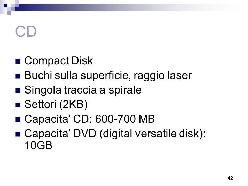 42 CD Compact Disk Buchi sulla superficie, raggio laser Singola traccia a spirale Settori (2KB) Capacita' CD: 600-700 MB Capacita' DVD (digital versat