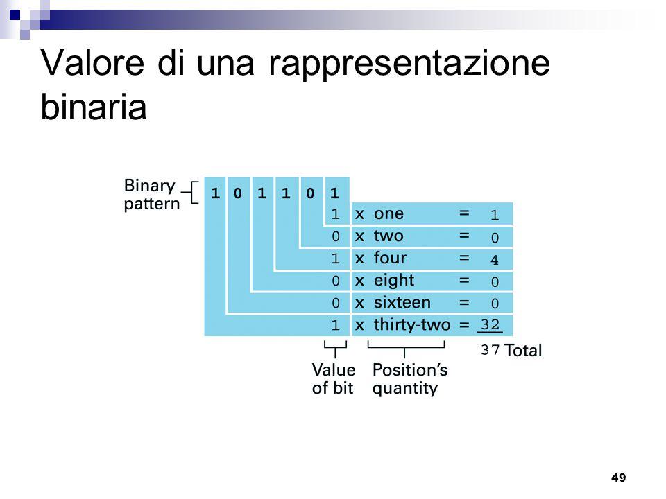 49 Valore di una rappresentazione binaria