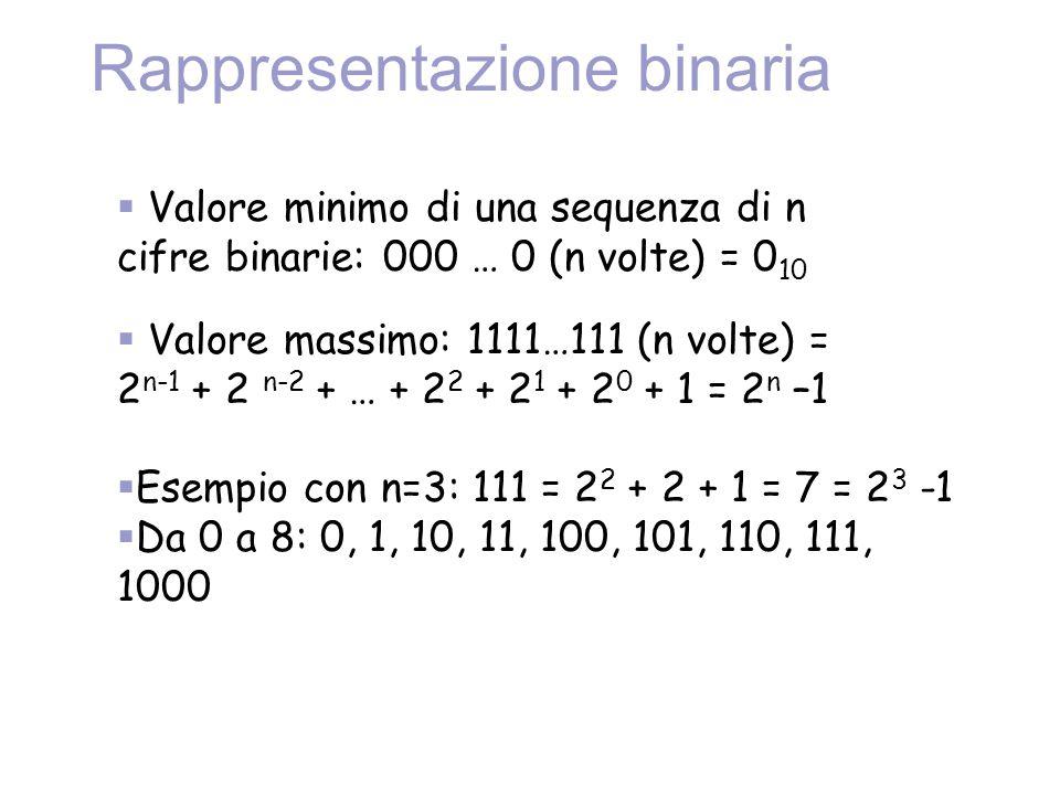 Rappresentazione binaria  Valore minimo di una sequenza di n cifre binarie: 000 … 0 (n volte) = 0 10  Valore massimo: 1111…111 (n volte) = 2 n-1 + 2