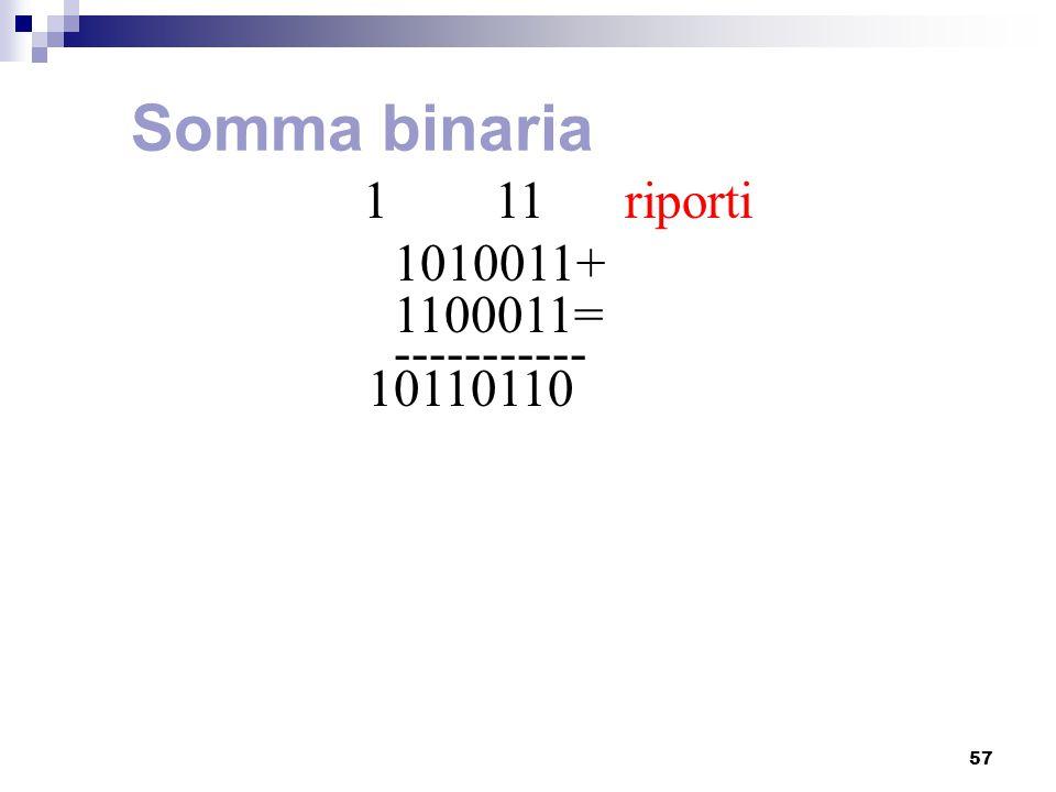 57 Somma binaria 1 11 riporti 1010011+ 1100011= ----------- 10110110