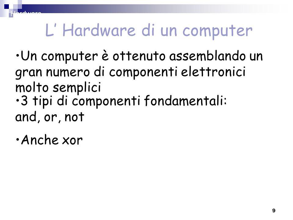 9 L' Hardware di un computer 3 tipi di componenti fondamentali: and, or, not Anche xor Un computer è ottenuto assemblando un gran numero di componenti