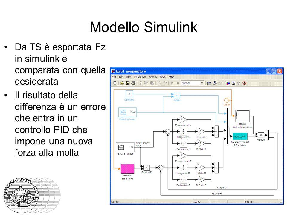 Modello Simulink Da TS è esportata Fz in simulink e comparata con quella desiderata Il risultato della differenza è un errore che entra in un controllo PID che impone una nuova forza alla molla