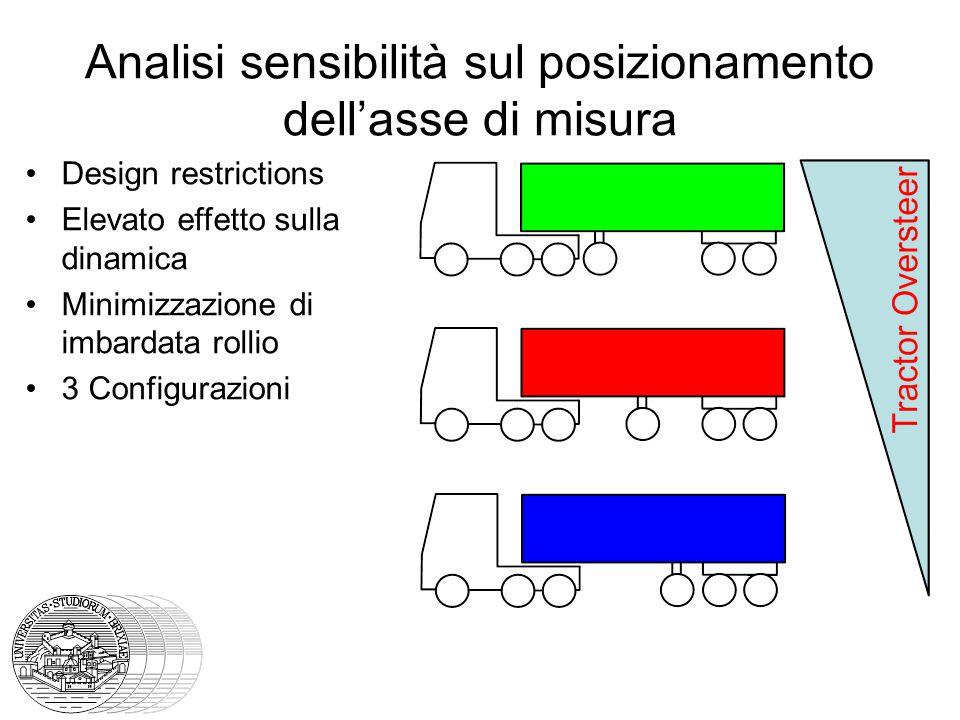 Analisi sensibilità sul posizionamento dell'asse di misura Design restrictions Elevato effetto sulla dinamica Minimizzazione di imbardata rollio 3 Configurazioni