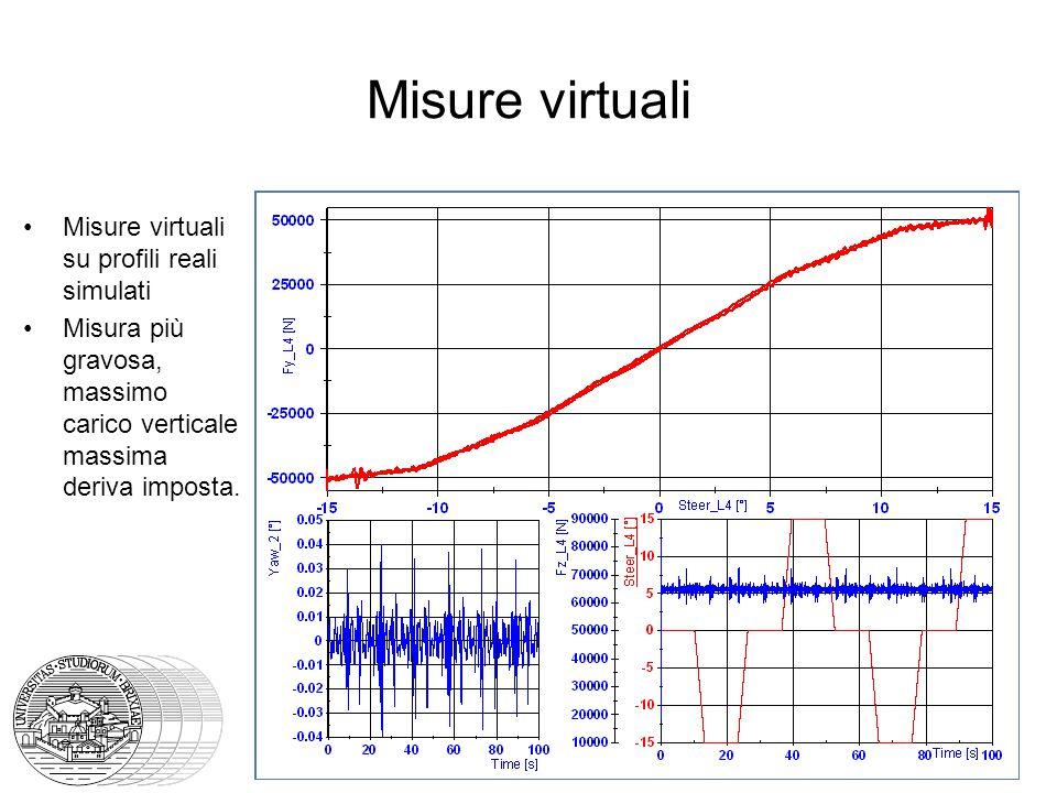 Misure virtuali Misure virtuali su profili reali simulati Misura più gravosa, massimo carico verticale massima deriva imposta.