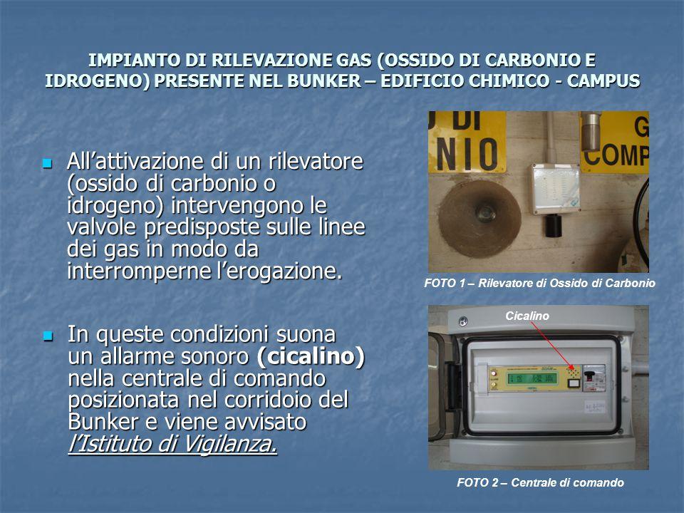 IMPIANTO DI RILEVAZIONE GAS (OSSIDO DI CARBONIO E IDROGENO) PRESENTE NEL BUNKER – EDIFICIO CHIMICO - CAMPUS All'attivazione di un rilevatore (ossido d