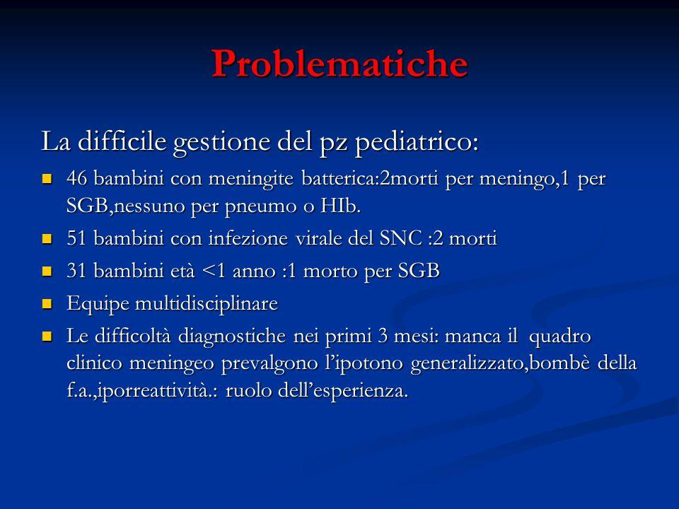 Problematiche La difficile gestione del pz pediatrico: 46 bambini con meningite batterica:2morti per meningo,1 per SGB,nessuno per pneumo o HIb. 46 ba