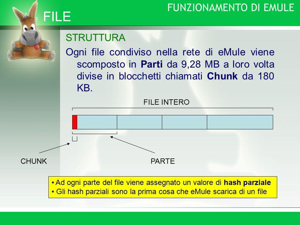 FILE STRUTTURA Ogni file condiviso nella rete di eMule viene scomposto in Parti da 9,28 MB a loro volta divise in blocchetti chiamati Chunk da 180 KB.