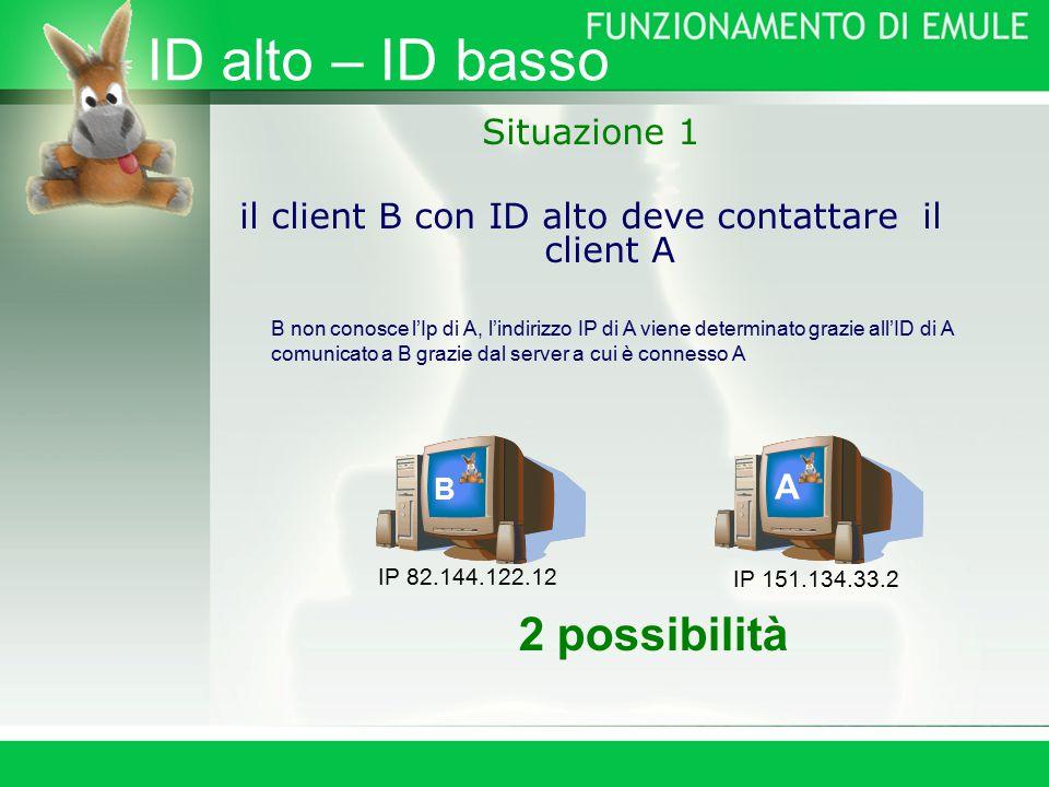 ID alto – ID basso Situazione 1 il client B con ID alto deve contattare il client A B non conosce l'Ip di A, l'indirizzo IP di A viene determinato grazie all'ID di A comunicato a B grazie dal server a cui è connesso A 2 possibilità B A IP 151.134.33.2 IP 82.144.122.12
