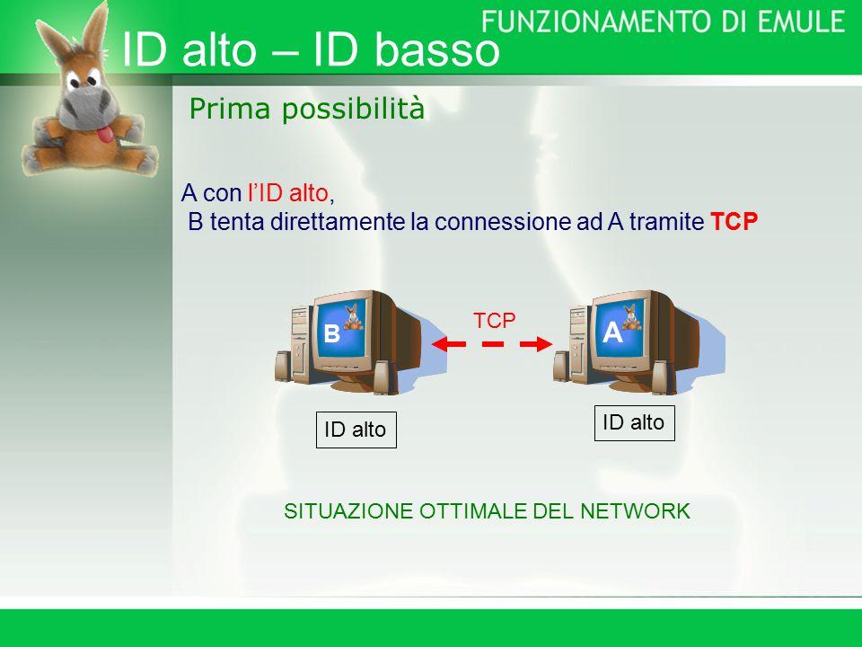 ID alto – ID basso Prima possibilità A con l'ID alto, B tenta direttamente la connessione ad A tramite TCP B A TCP ID alto SITUAZIONE OTTIMALE DEL NETWORK