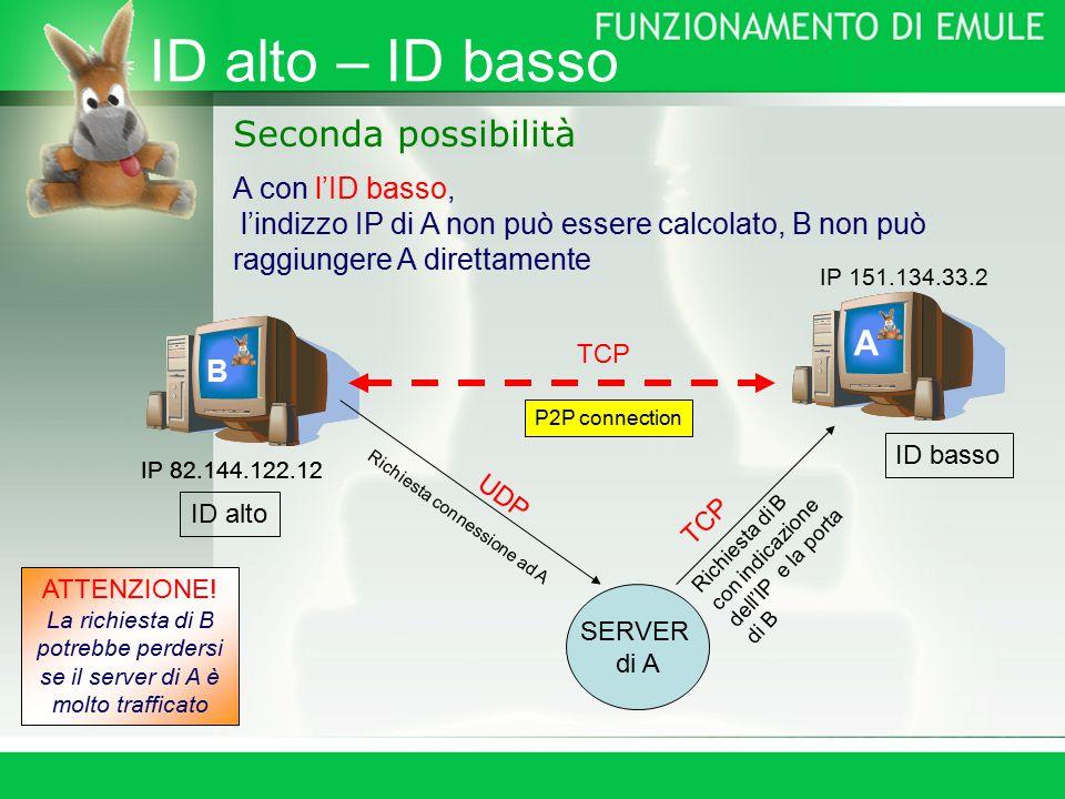 ID alto – ID basso Seconda possibilità A con l'ID basso, l'indizzo IP di A non può essere calcolato, B non può raggiungere A direttamente B A ID basso ID alto SERVER di A UDP Richiesta connessione ad A Richiesta di B con indicazione dell'IP e la porta di B TCP P2P connection TCP ATTENZIONE.