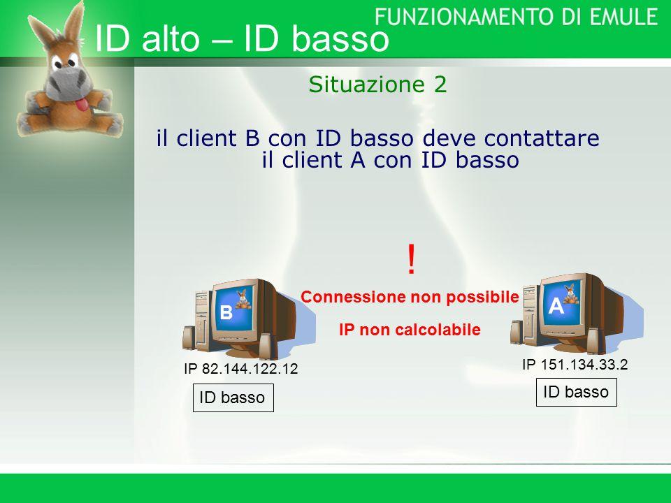 ID alto – ID basso Situazione 2 il client B con ID basso deve contattare il client A con ID basso B A IP 151.134.33.2 IP 82.144.122.12 ID basso Connessione non possibile IP non calcolabile !