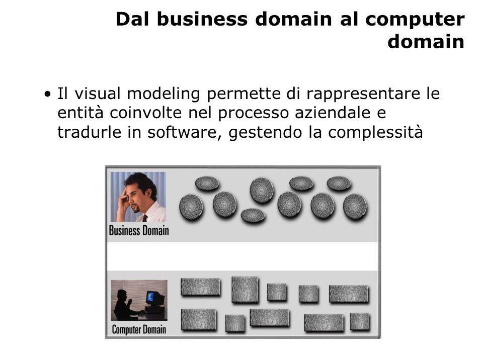 Dal business domain al computer domain Il visual modeling permette di rappresentare le entità coinvolte nel processo aziendale e tradurle in software, gestendo la complessità