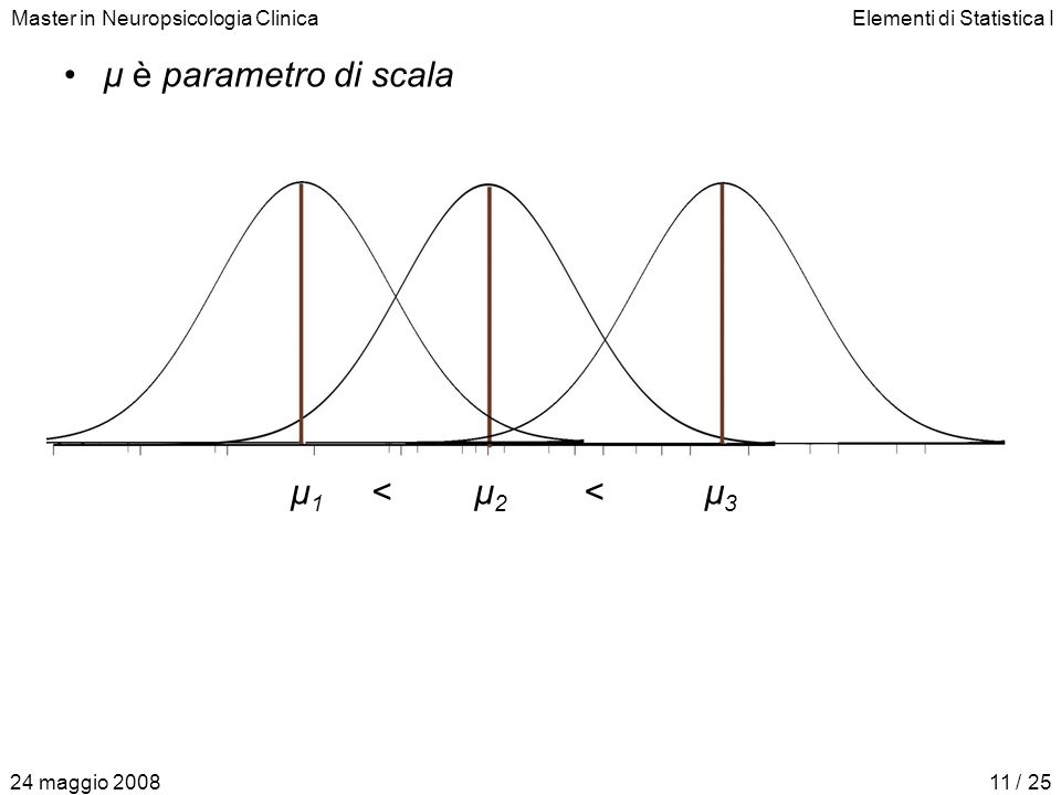 Master in Neuropsicologia ClinicaElementi di Statistica I 24 maggio 200811 / 25 μ è parametro di scala μ1μ1 μ2μ2 μ3μ3 <<
