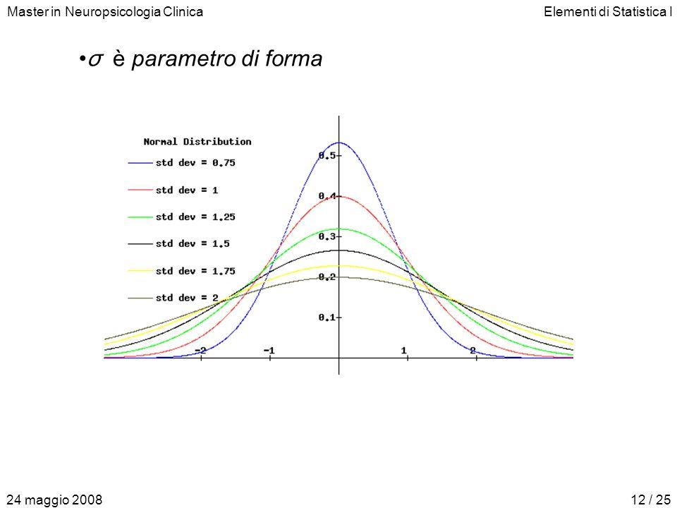 Master in Neuropsicologia ClinicaElementi di Statistica I 24 maggio 200812 / 25 σ è parametro di forma
